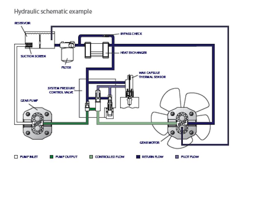 Schema Collegamento Gruppo Frigo : Motorizzazione e comandi motori riduttori motovariatori
